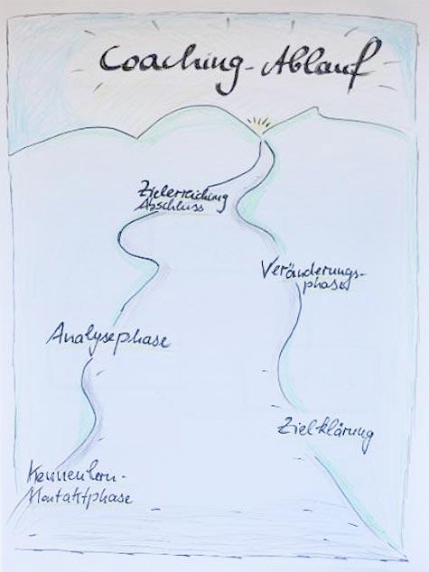 Coaching Ablauf Saarland
