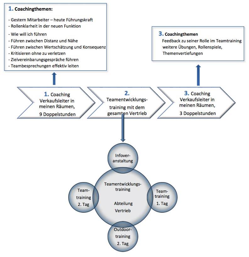Maßgeschneiderte Trainingsmaßnahme Coaching VL und Teamentwicklungsmaßnahme